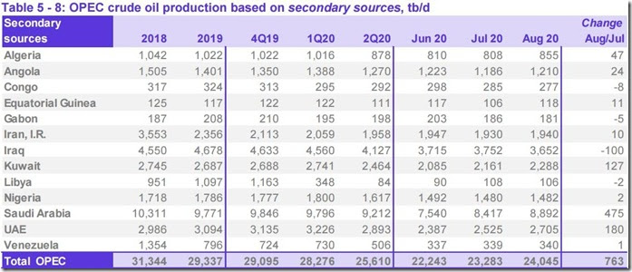 August 2020 OPEC crude output via secondary sources