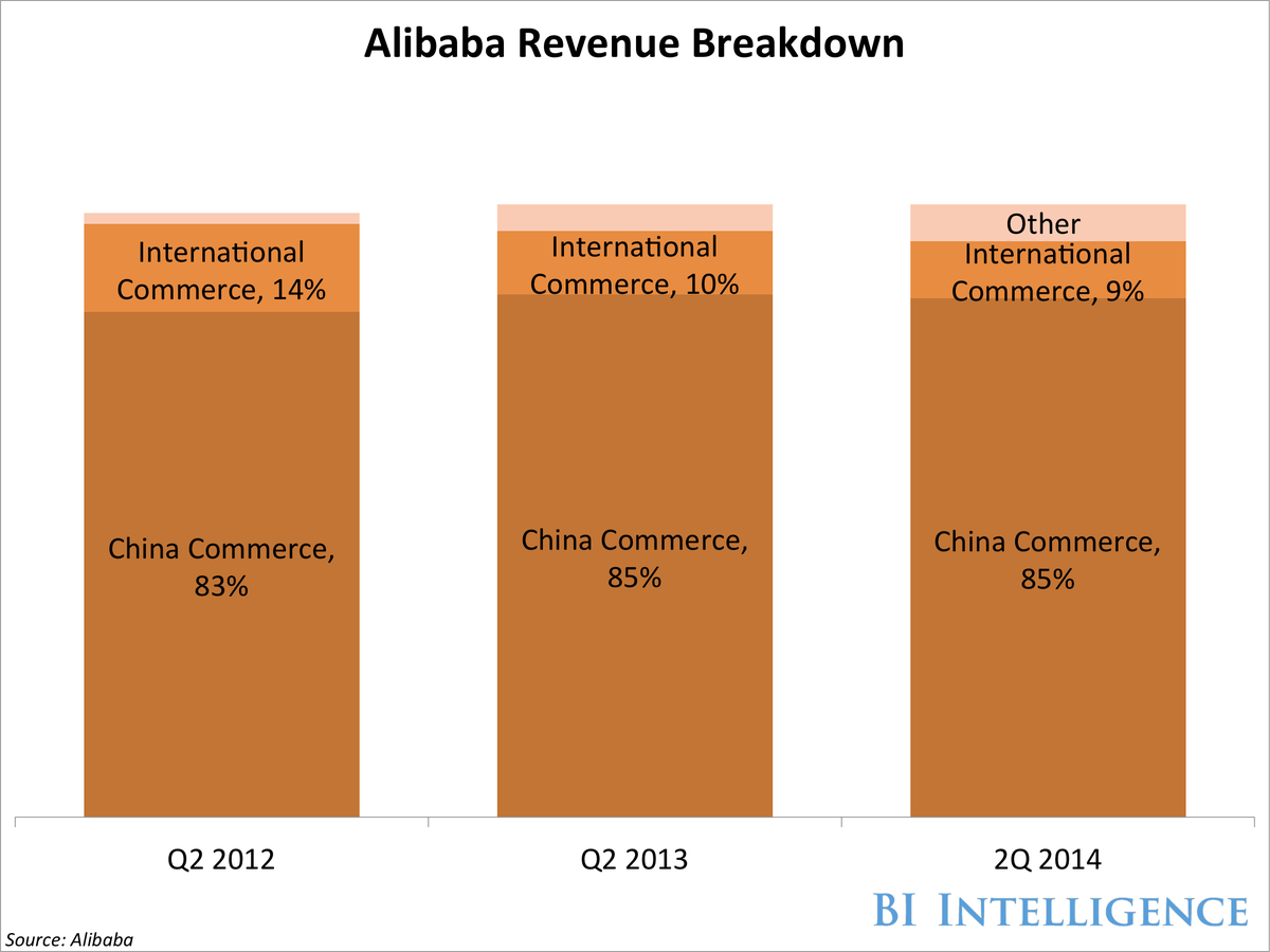 bii alibaba revenue breakdown