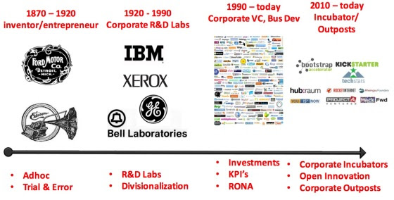 Corporate R&D Labs