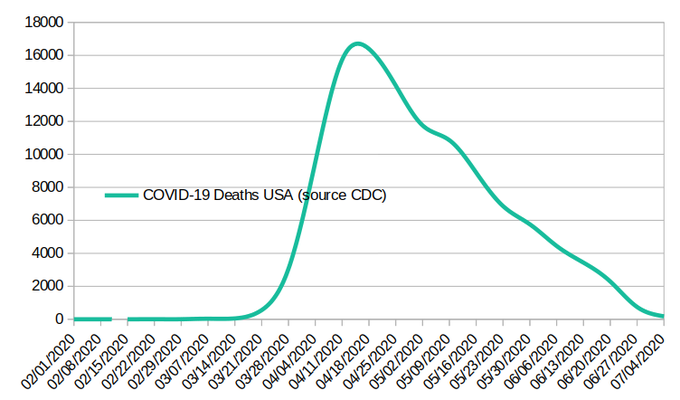CDC Chart Showing declination of Covid Deaths
