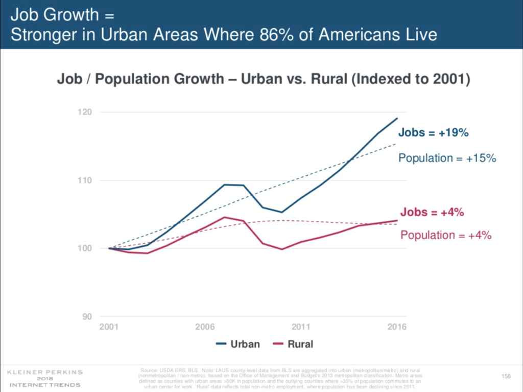 Jobs are increasing in urban areas