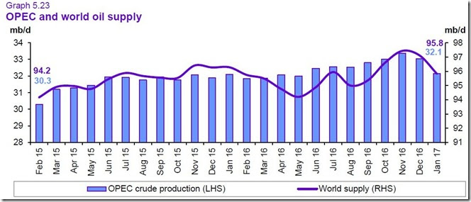 February 18 2017 January world oil supply