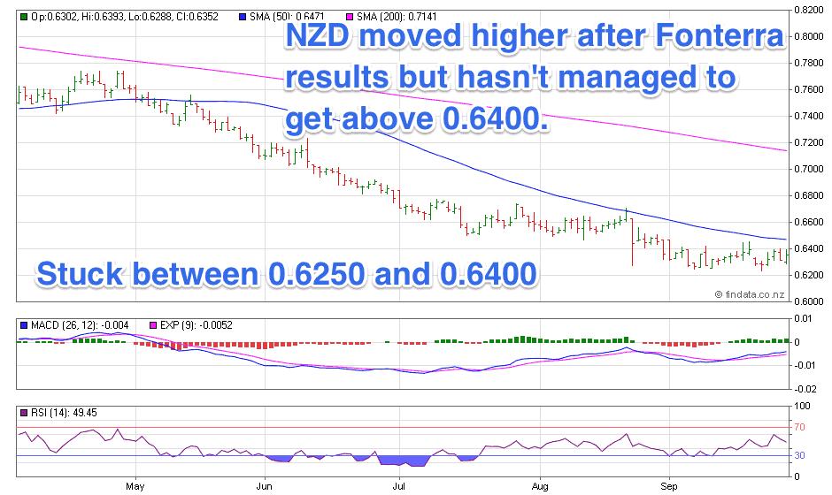 NZ Dollar Chart