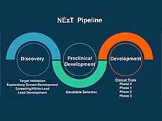 The NExT drug development pipeline