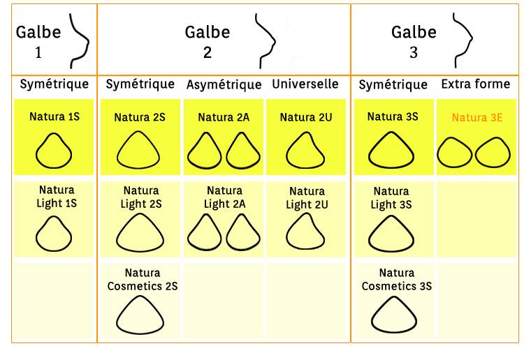 Tableau récap prothèse mammaire Natura 3E