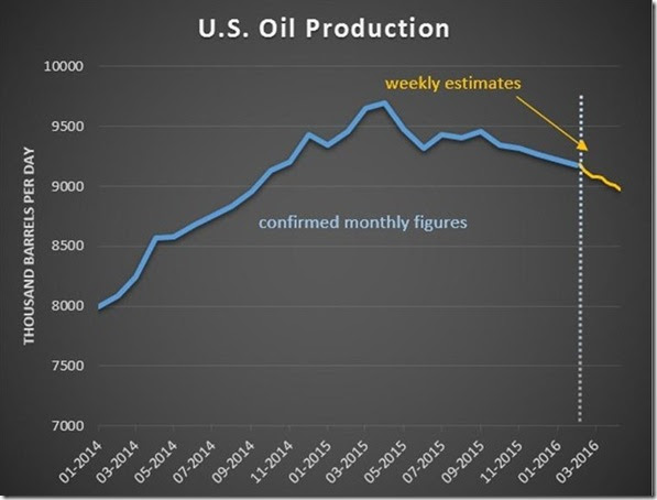 April 8th oil production