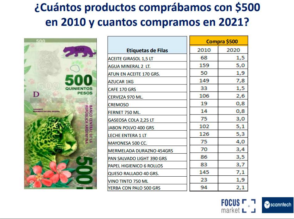 ¿Cuántos productos comprábamos con $500 en 2010 y cuántos compramos en 2021?