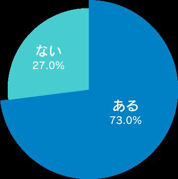 ライダーのヒヤリ体験!「あおり運転(73.0%)」、「四輪車の幅寄せ(74.5%)」ライダーの交通安全意識・運転マナーに関する実態調査2020