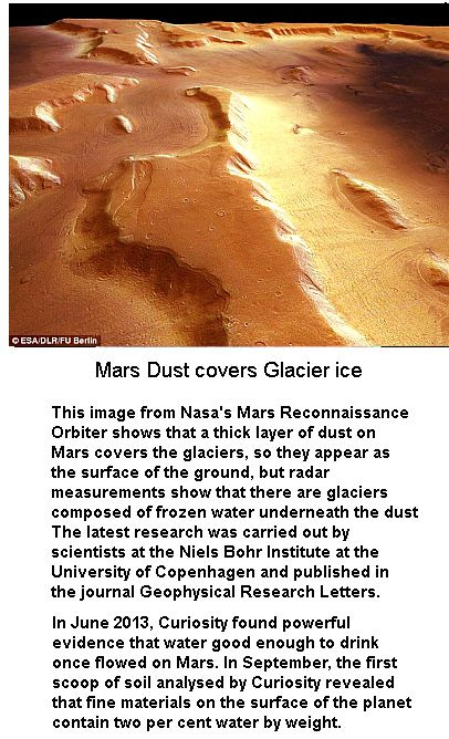 Mars dust cover ice