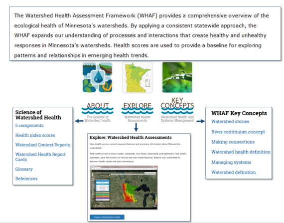 WHAF Home Page menus