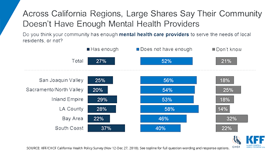 Californians-Say-Their-Community-Doesnt-Have-Enough-Mental-Health-Provid...
