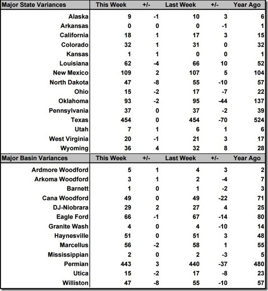 July 26 2019 rig count summary