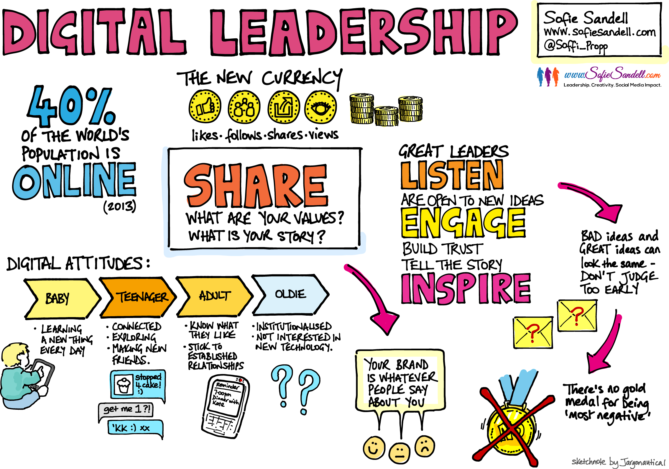 A sketch of Sofie Sandell's Digital Leadership talk