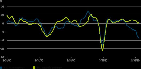 2021 cotw industrial-retail-property chart en DWS
