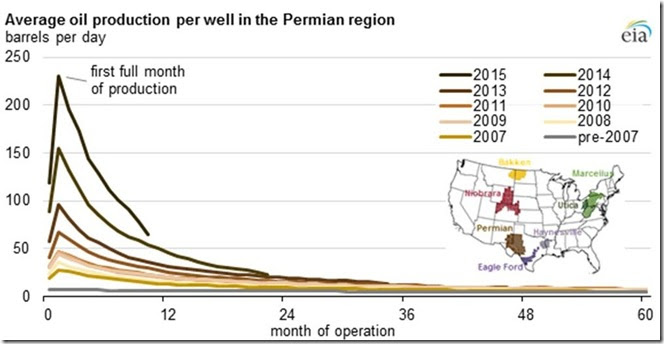 February 16 2016 Permian production by month