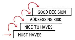 Decisioning-explained-with-risk