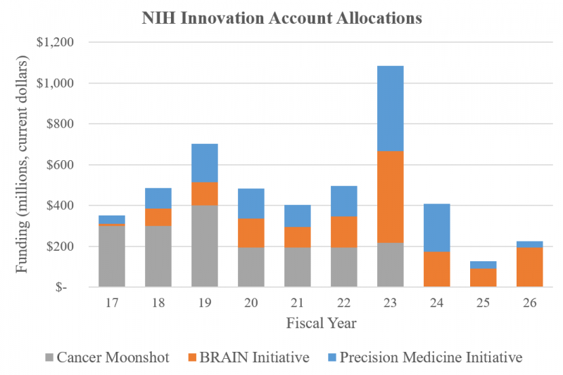 NIH Innovation Account Allocations