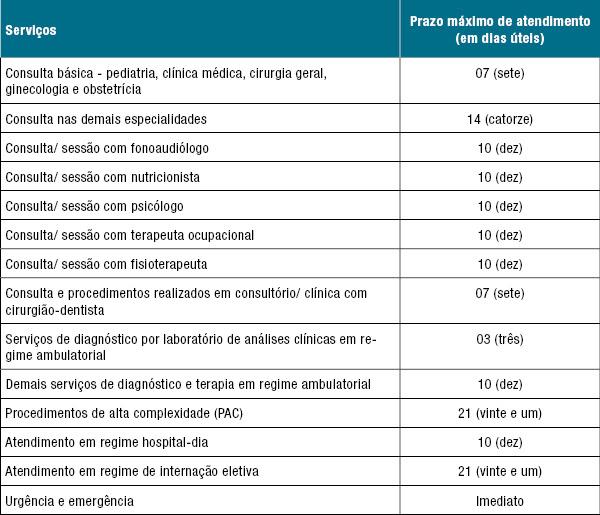 ANS restabelece prazos máximos de atendimento da RN nº 259 - Tabelas de prazos