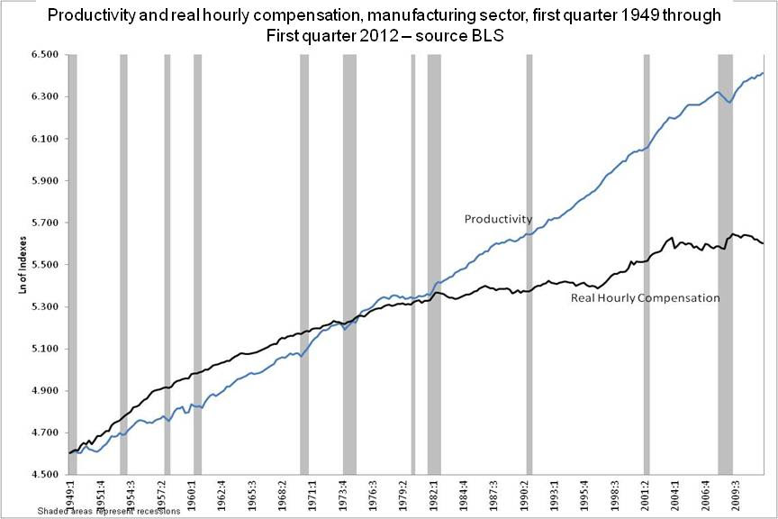A graph of productivity and real hourly compensation in the manufacturing sector from 1949 to 2012.