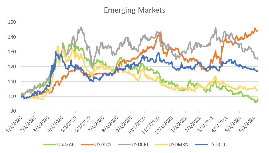 EM vs the Rand