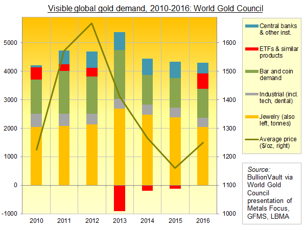 Gold demand chart