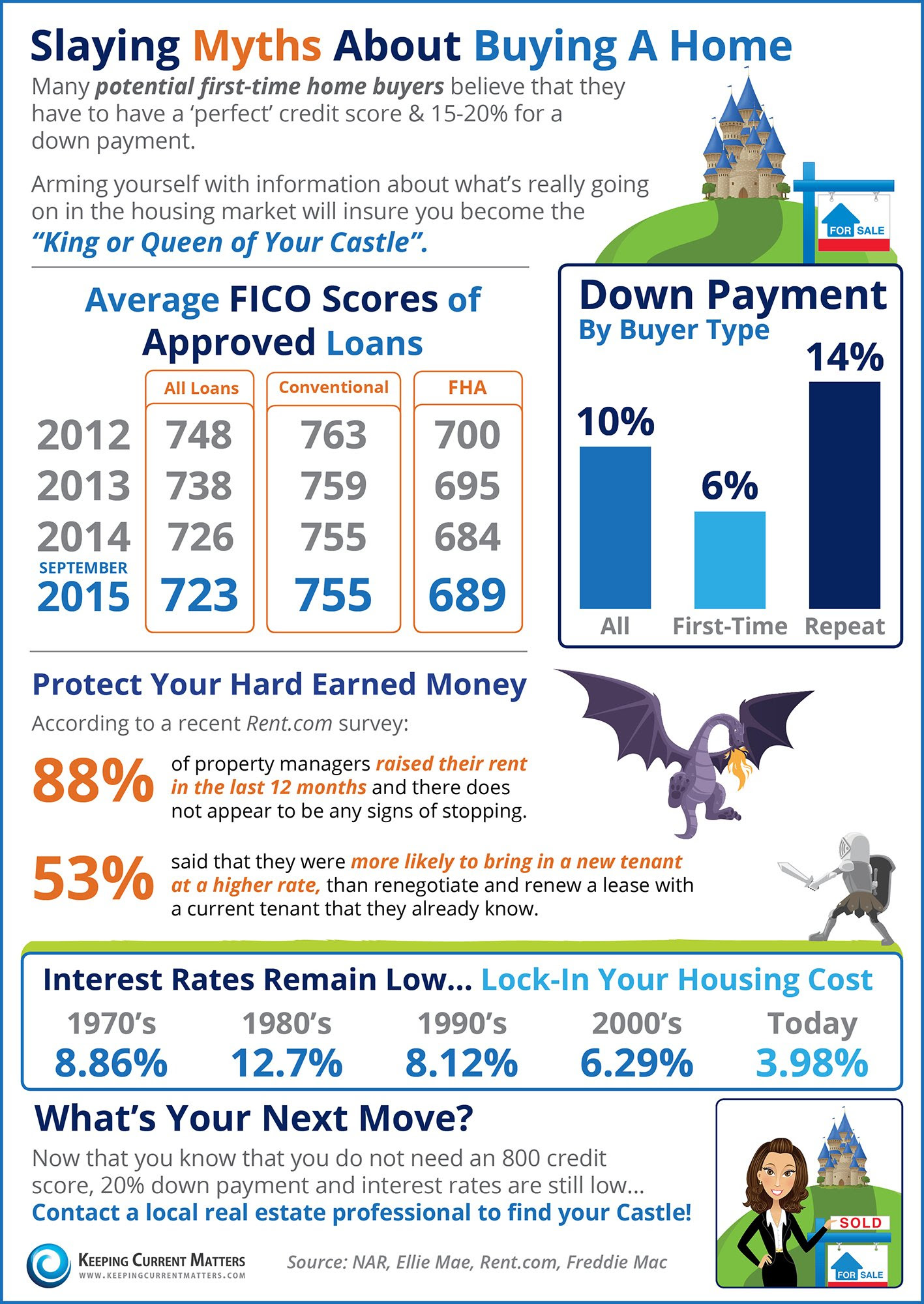 Slaying Myths About Buying A Home [INFOGRAPHIC] | Keeping Current Matters