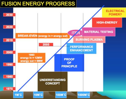 Fusion Power Progress