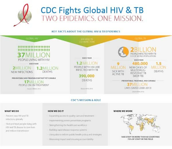 Infographic: Two Epidemics One Mission