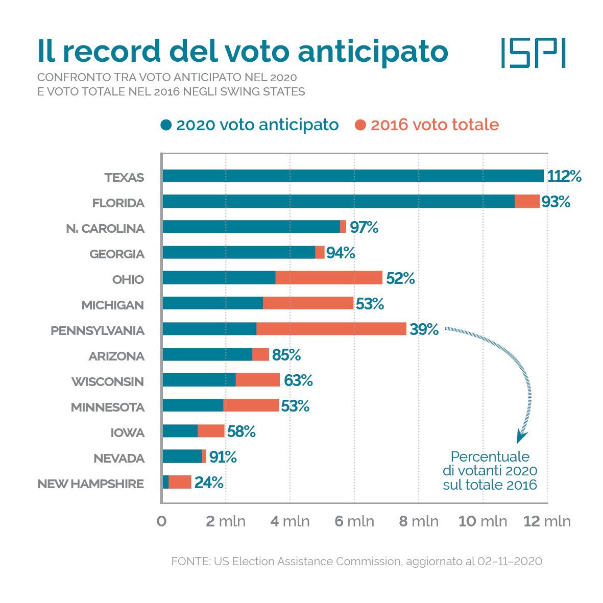 https://campaign-image.eu/zohocampaigns/28716000058554483_zc_v57_1604337837700_grafico_2___usa2020___voto_per_posta___aggiornamento.jpg