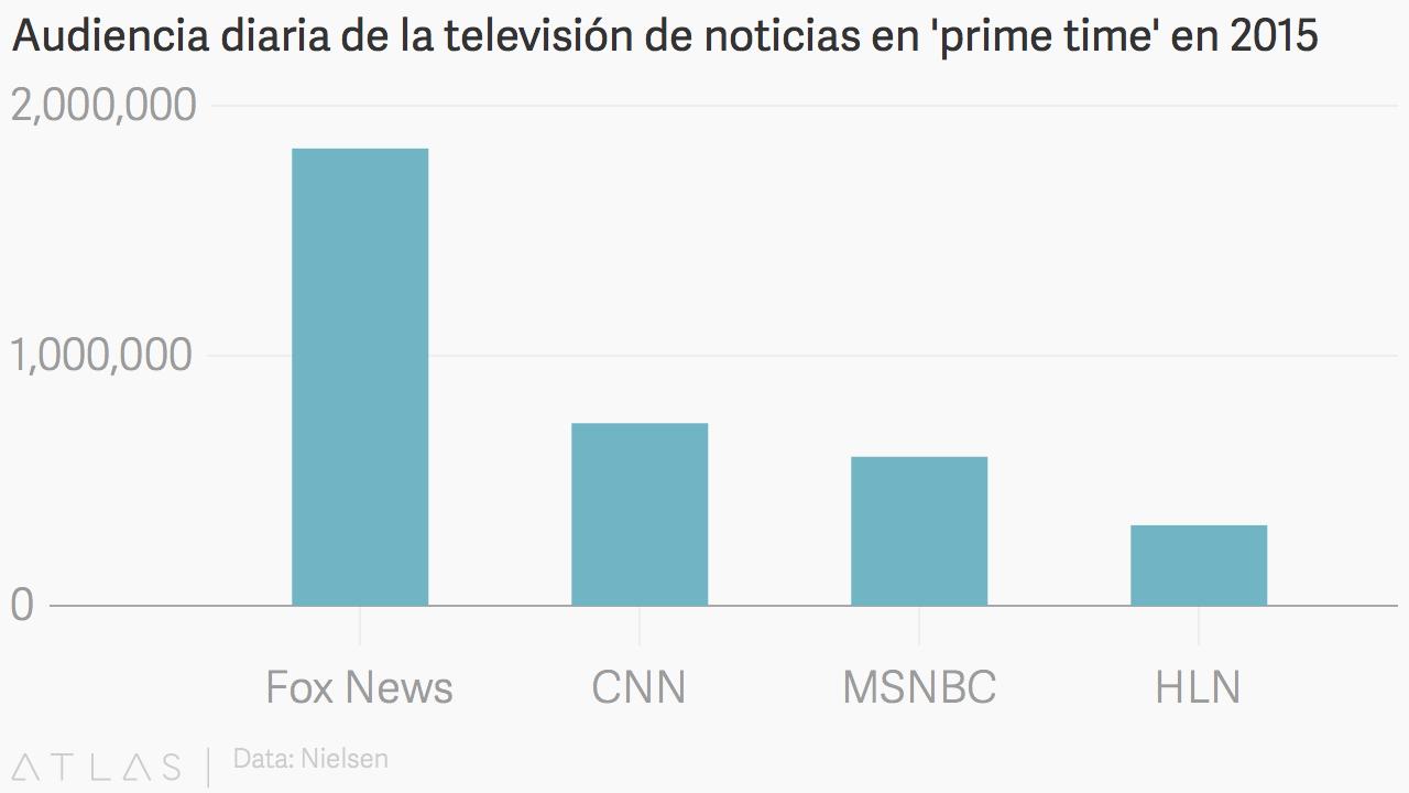Audiencia-CanalesNoticias_2015.png