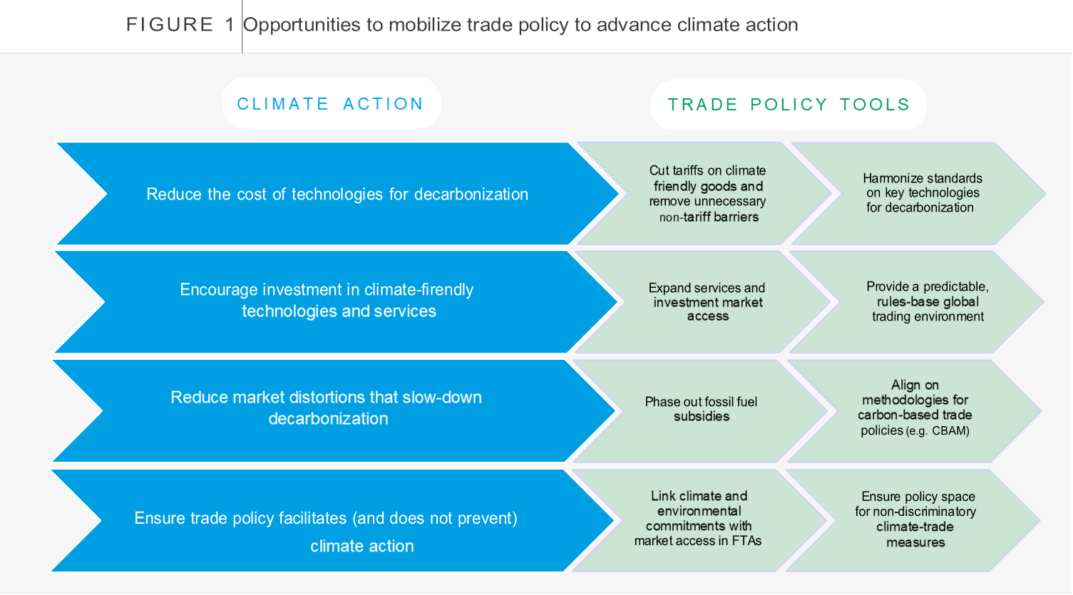 Opportunities to mobilize trade policy to advance climate action