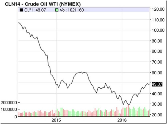 June 11 2016 WTI oil prices for July