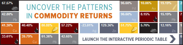 Uncover the patterns in commodity returns.