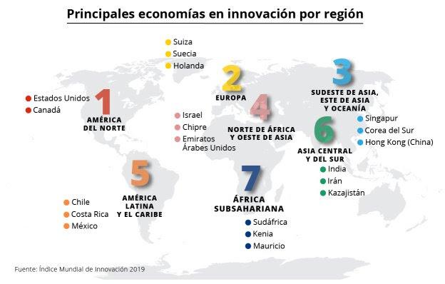 Índice Mundial de Innovación 2019)
