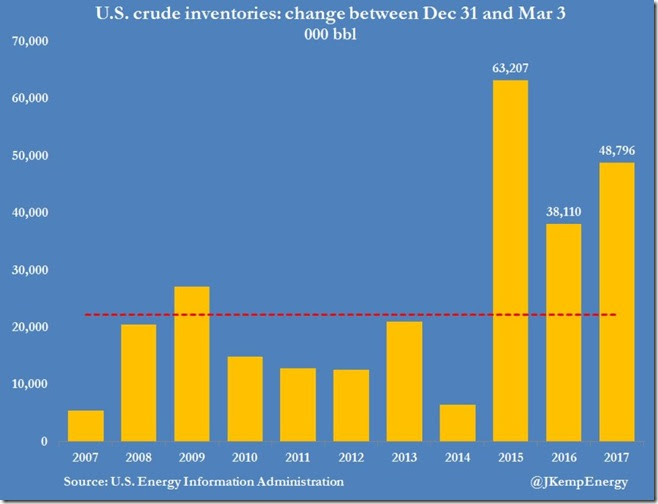 March 8 2017 crude inventories to March 3 by year